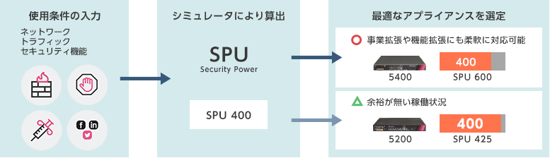 SPU:セキュリティ パワー ユニット