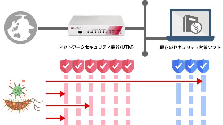 ネットワークセキュリティ機器(UTM)と既存のセキュリティソフトで多層防御を実施