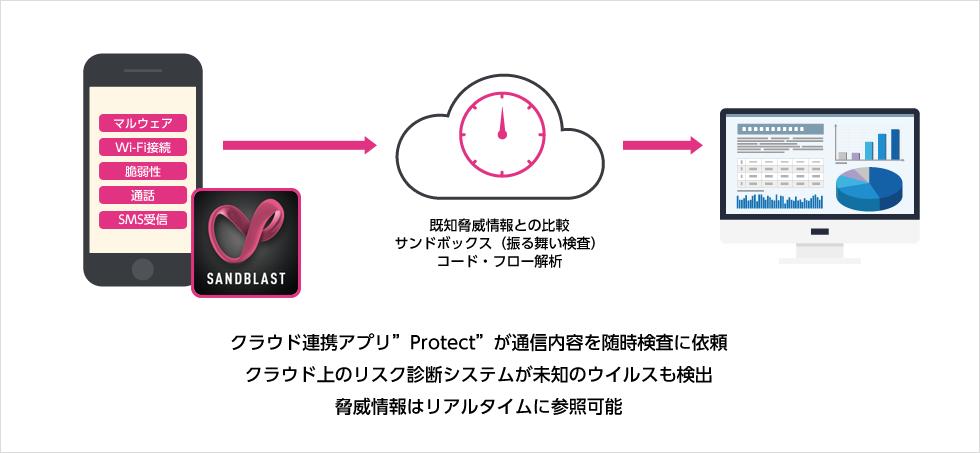 """クラウド連携アプリ""""Protect""""が通信内容を随時検査に依頼クラウド上のリスク診断システムが未知のウイルスも検出脅威情報はリアルタイムに参照可能"""