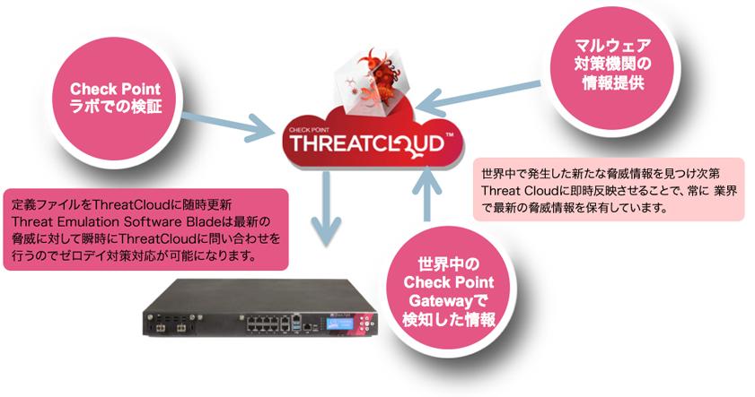 Threat Cloud™ゼロデイ攻撃に対策ができる。業界最高のクラウドエンジンを搭載